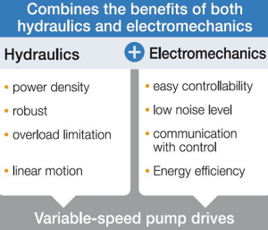 Combines the benefits of both - hydraulics and electrmechanics